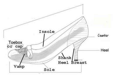 Shoe Diagram on Country Dance Etiquette Diagram