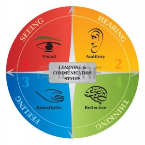 learning-styles-communication-life-coaching